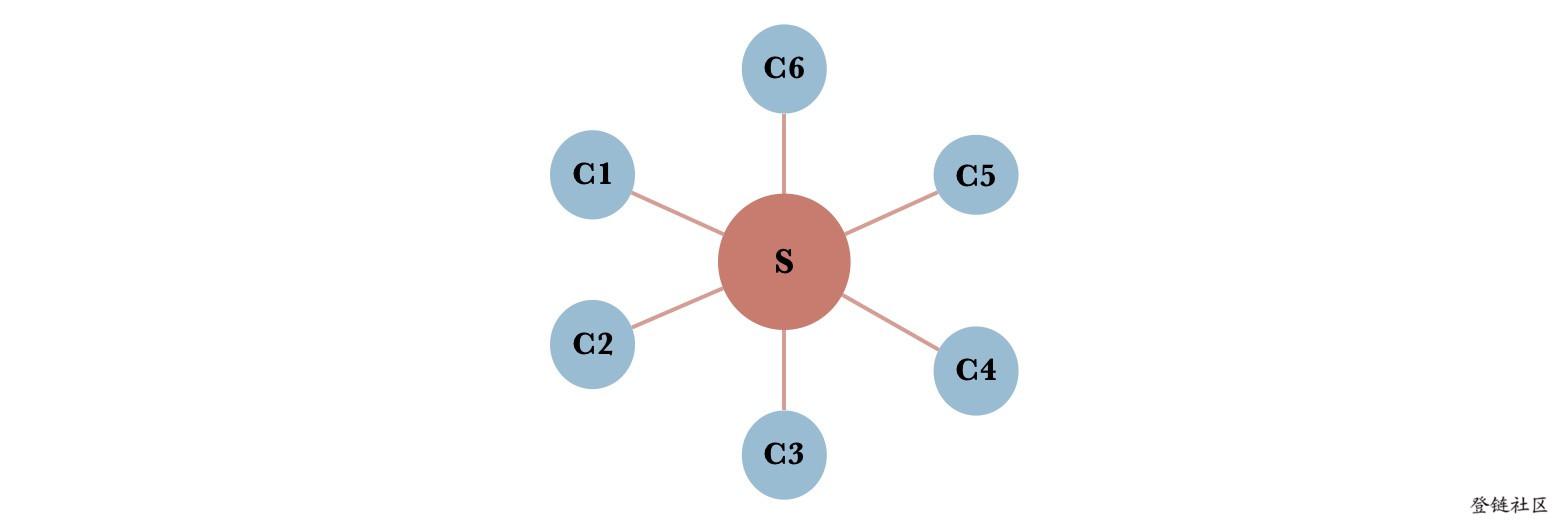 中心化网络模型
