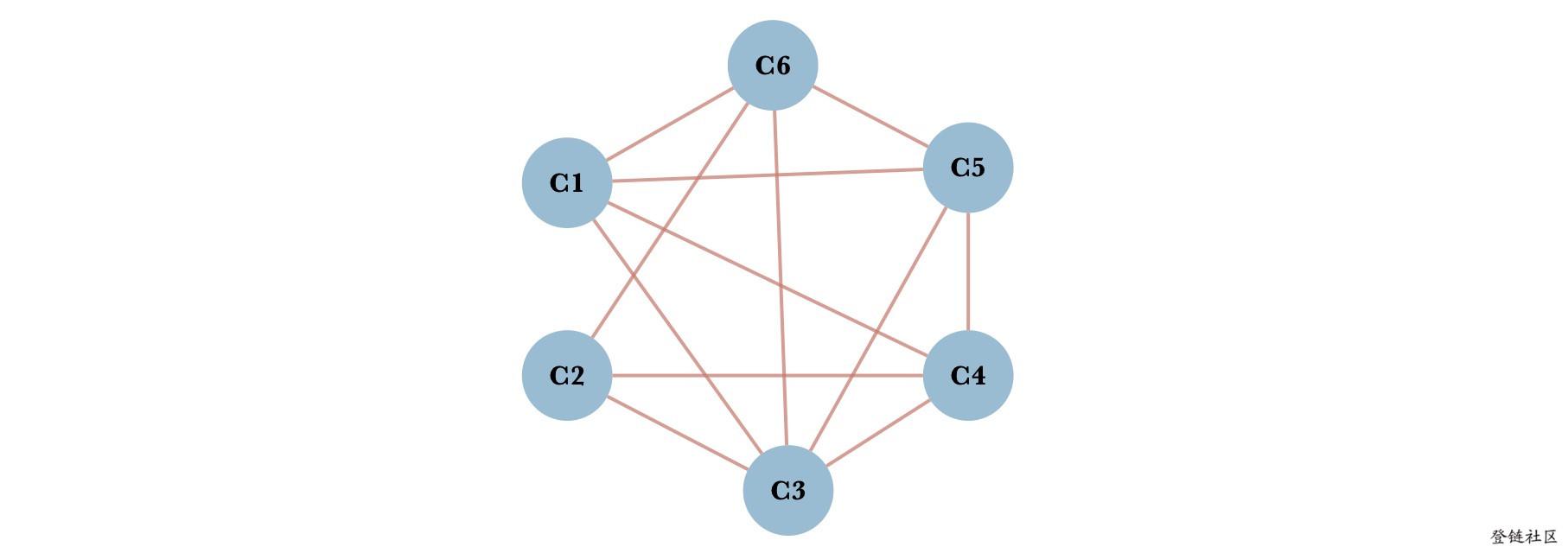 p2p网络模型