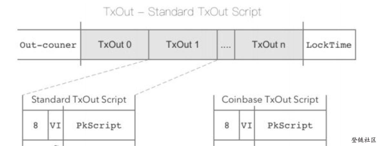 交易输出结构1