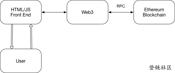Web3 Communication Model