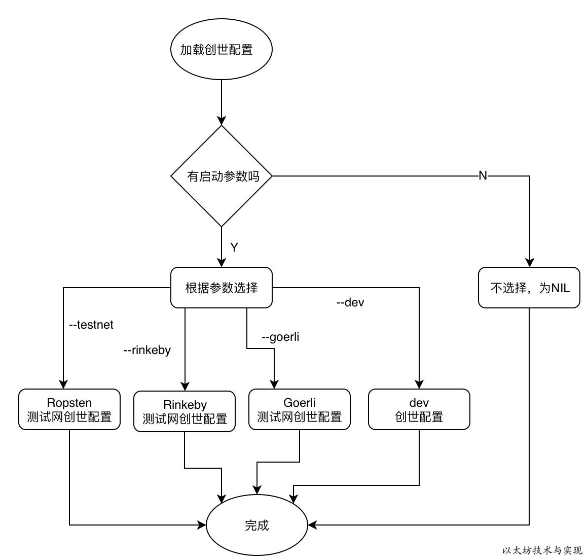 以太坊创世配置选择流程图