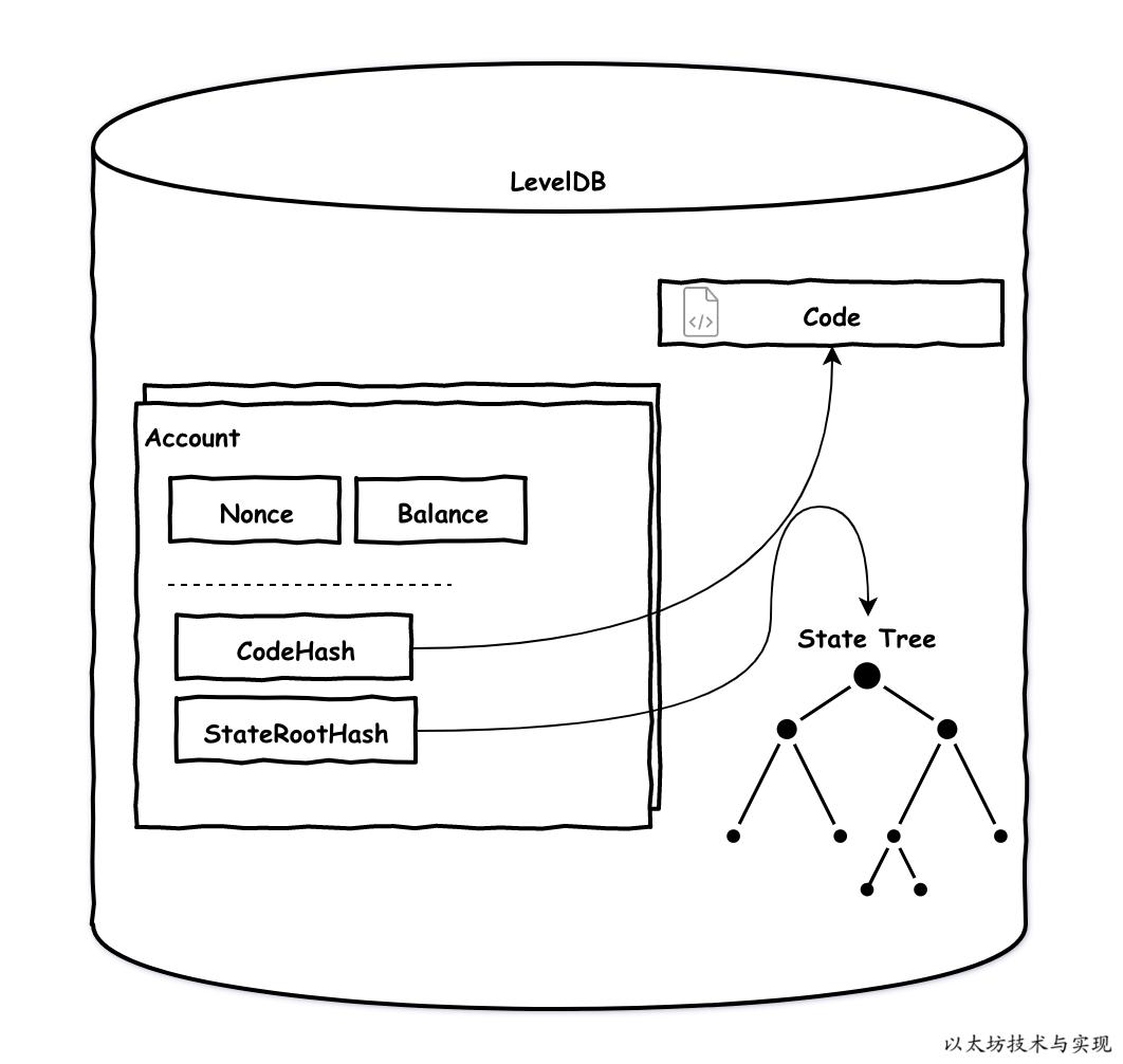 以太坊账户数据存储结构