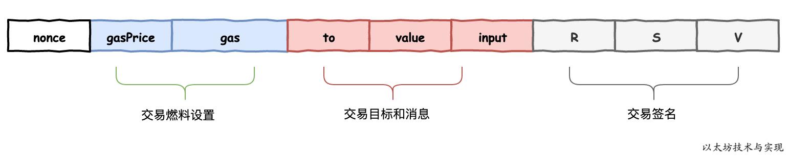 以太坊交易数据结构