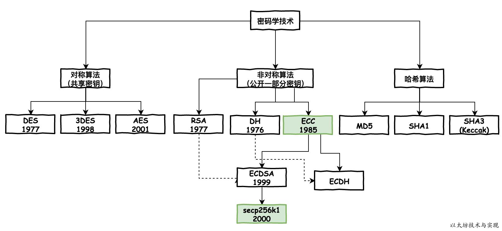 密码学技术分类