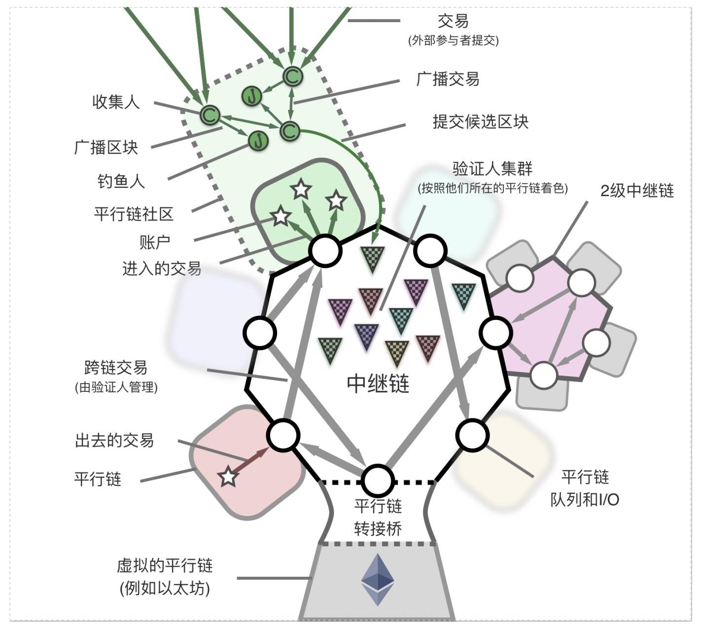 图 2:Polkadot 的概括性原理图