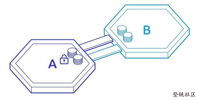 How IBC Works #4 验证
