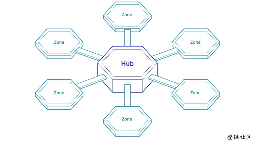 Cosmos Hub & Spoke Architecture