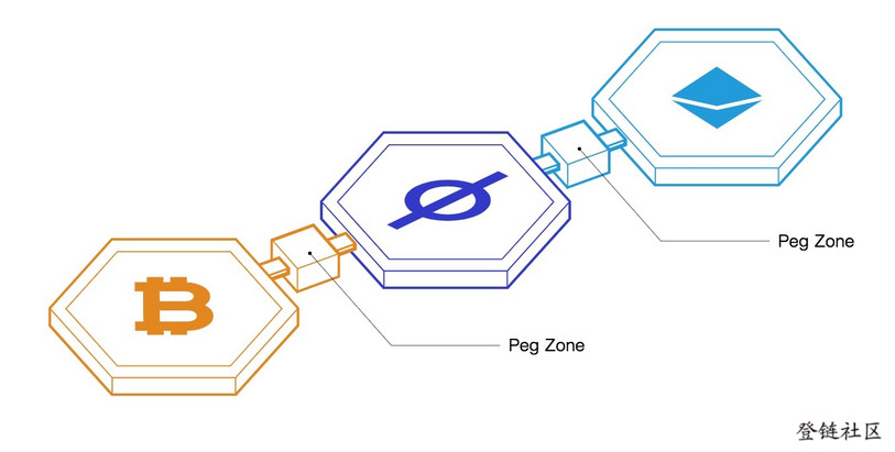 Peg zones bridge non-Tendermint blockchains