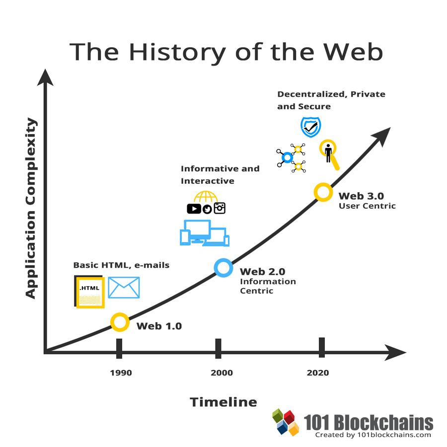 Web 的发展史