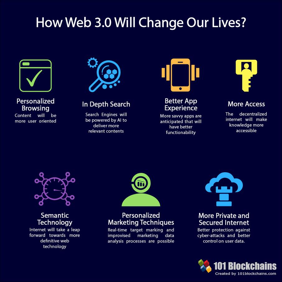 Web 3.0将如何改变我们的生活