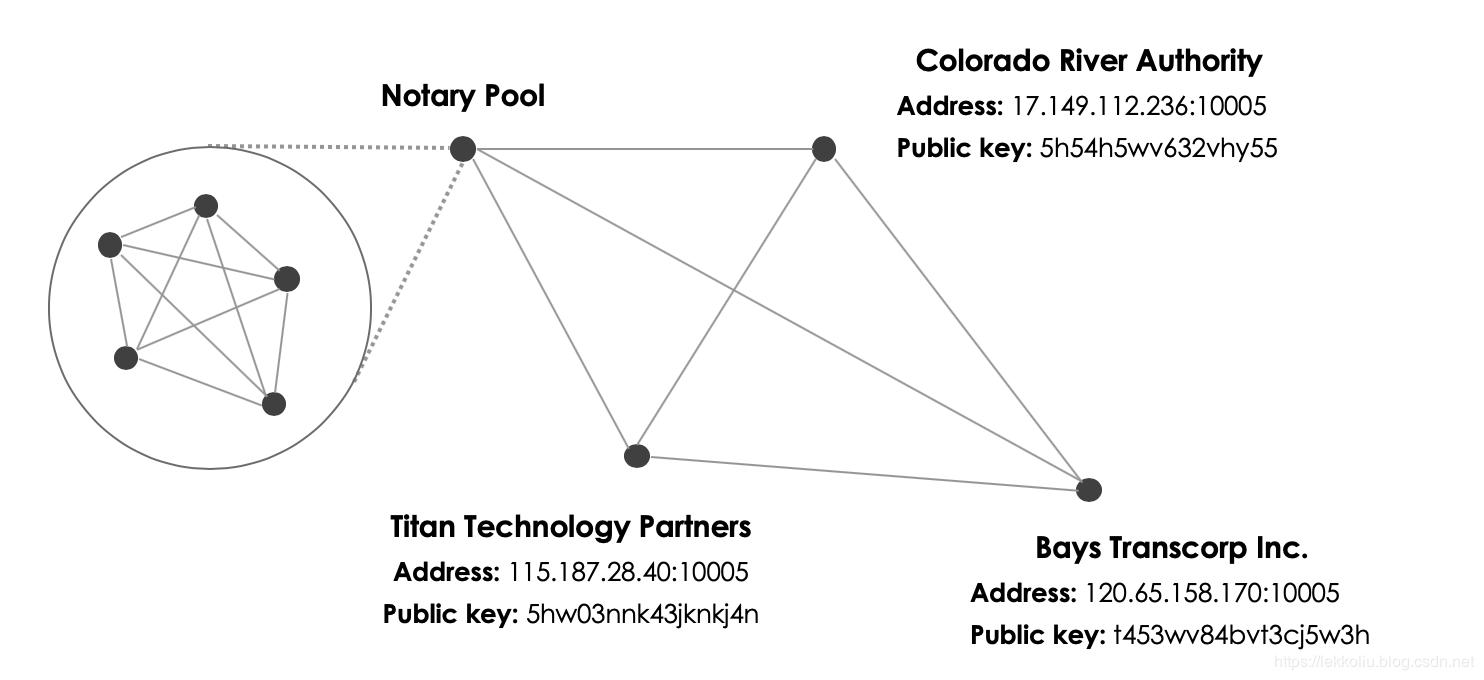 网络结构图