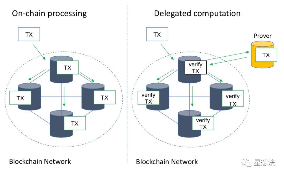 传统区块链和ZoKrates处理交易的区别