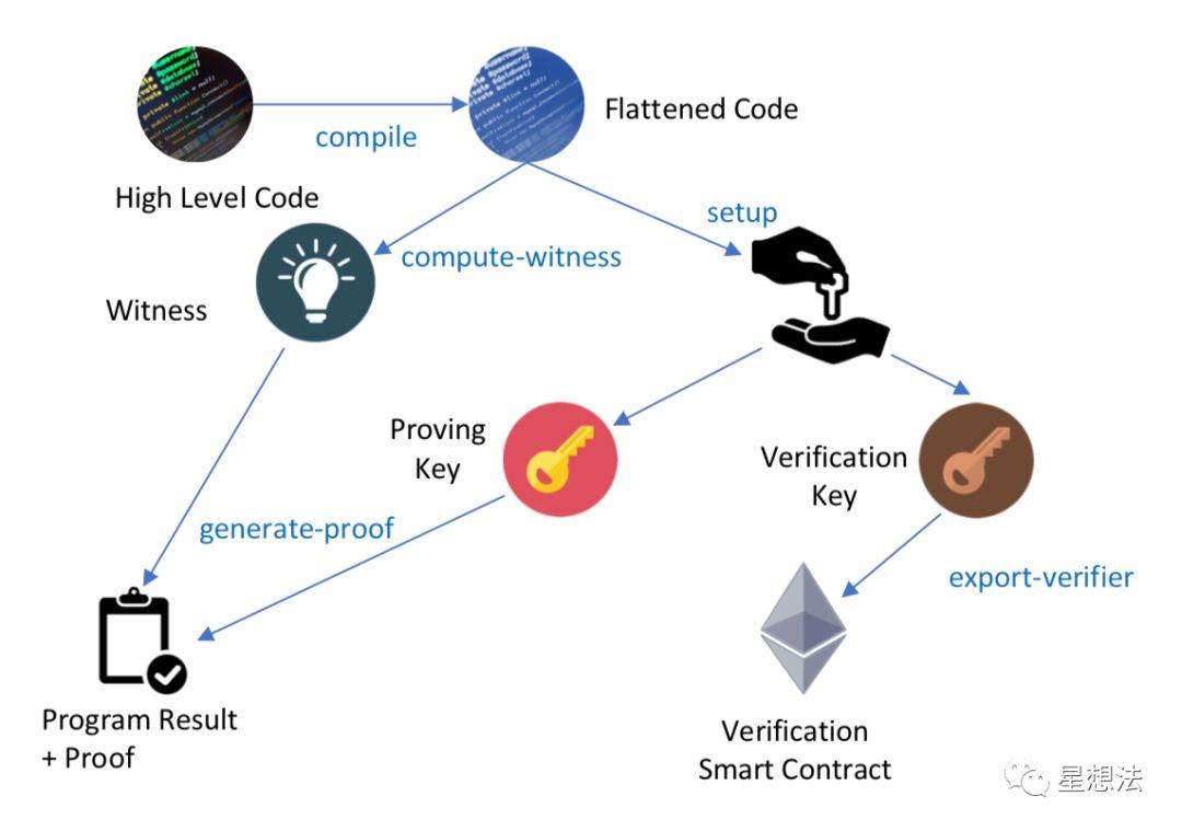 ZoKrates工具链证明步骤