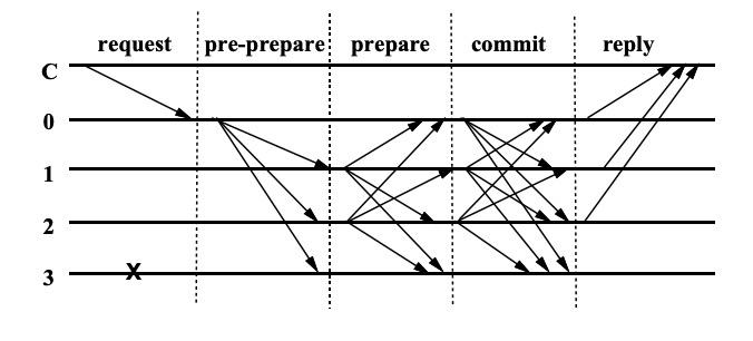PBFT算法