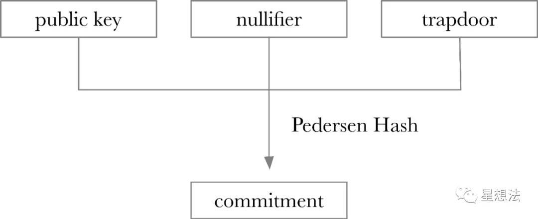 Commitment的计算方式