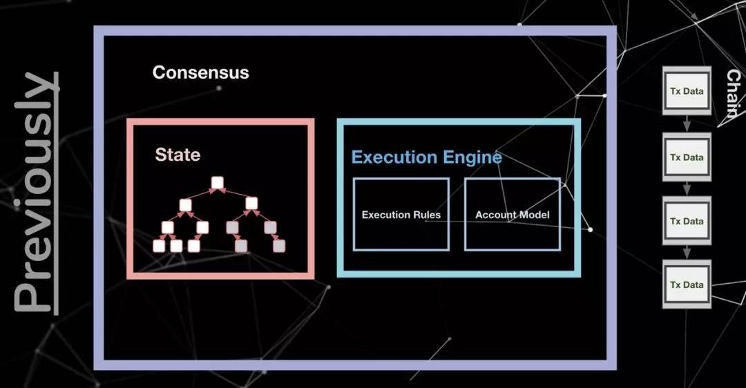 以太坊1.0简易架构图