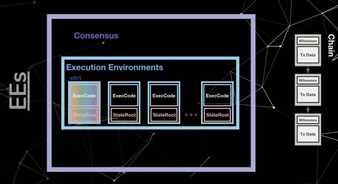 以太坊2.0简易架构图