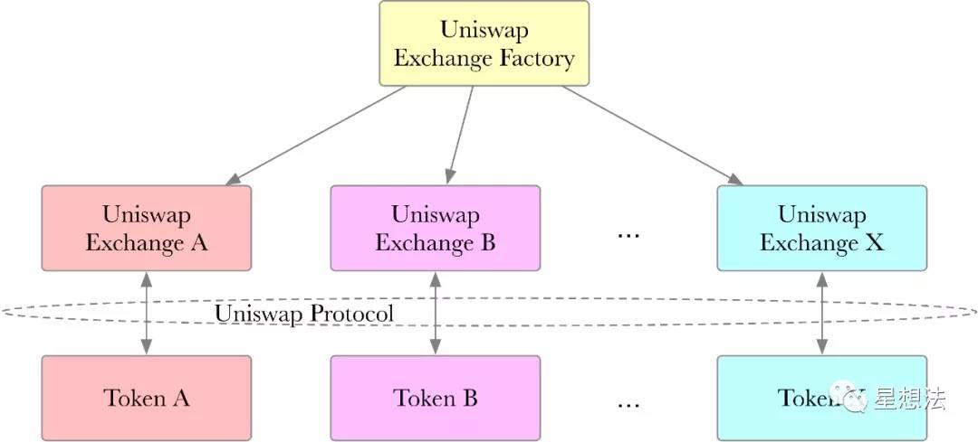 Uniswap协议