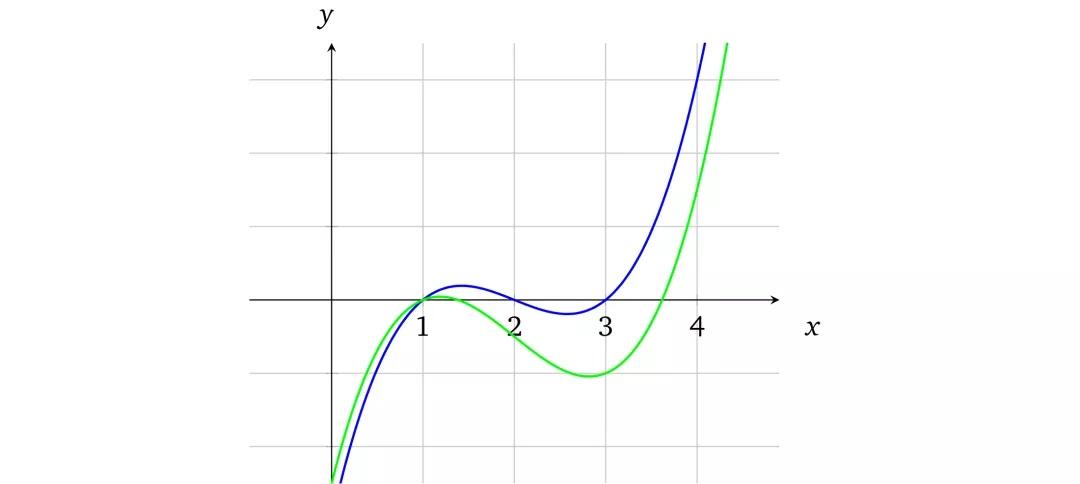 从零开始学习zk-SNARK(一)-多项式的性质与证明