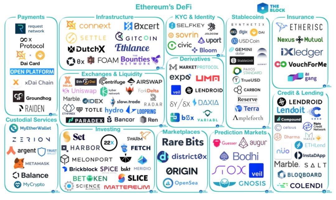 2019年3月DeFi市场项目图