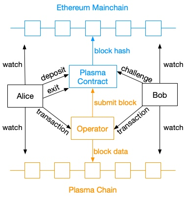 Plasma 链中链 Blockchains of Blockchain