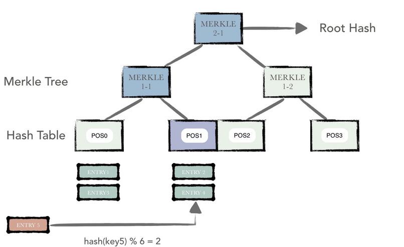 hash-bucket - Bucket tree 结构