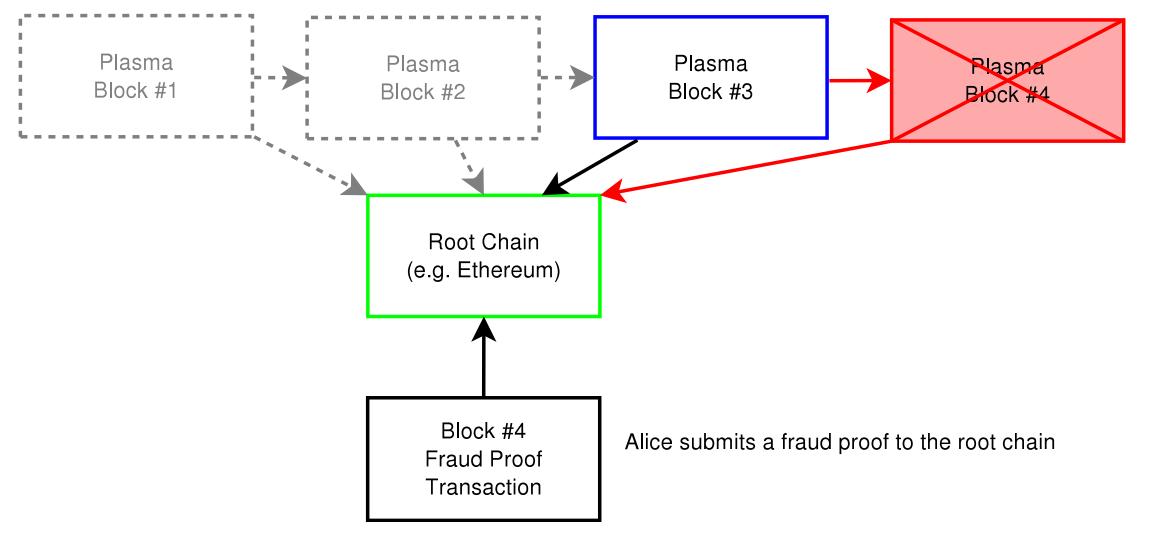 Plasma 链