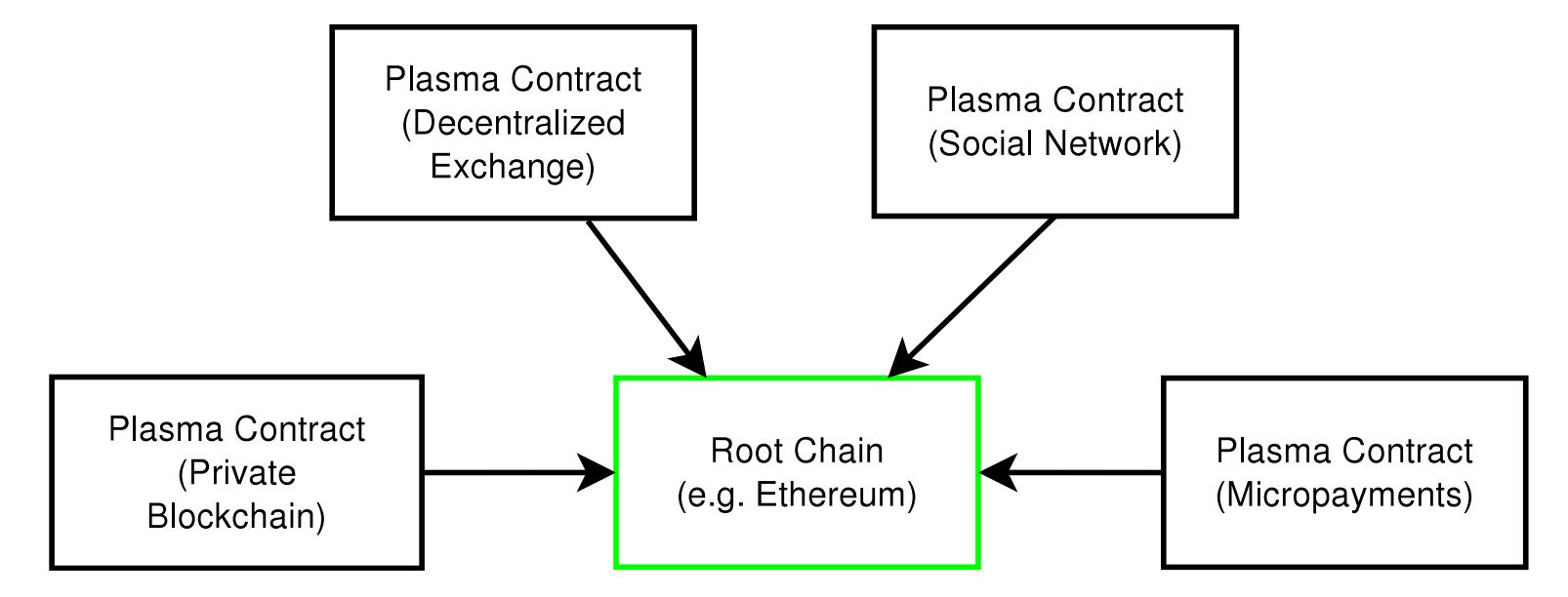 Plasma 链结构