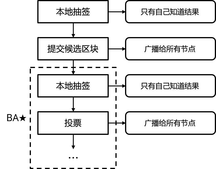 图 1:Algorand 的共识协议
