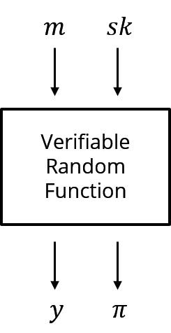 伪随机数发生器 VRF