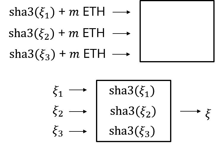 图 7:Randao 的 DRB 模型