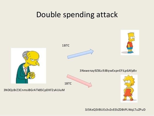 51%攻击实施双花