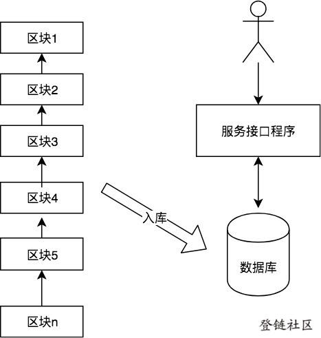 扫描区块入库-查询列表服务过程图