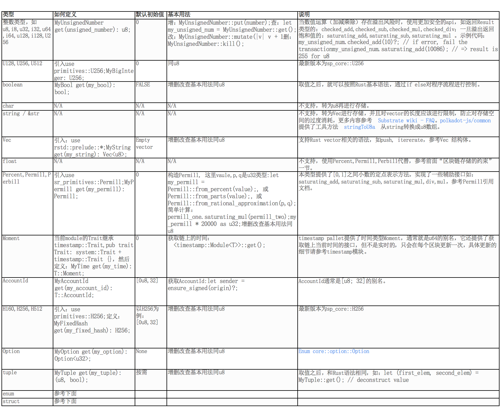 Substrate存储数据类型概览