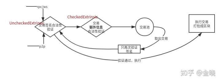 Substrate 入门(6) - 交易体