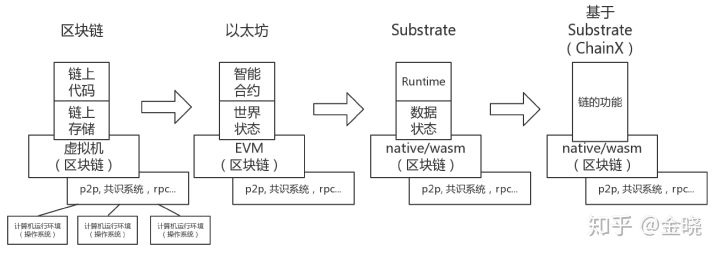 Substrate 入门(7) - Substrate的模型设计