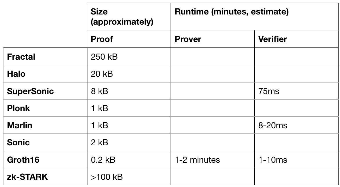 [译]几种通用的zk-SNARKs 实现的比较