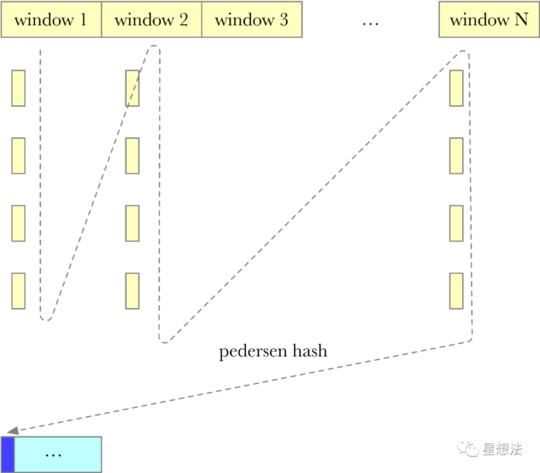 Filecoin - Lotus存储证明了什么?