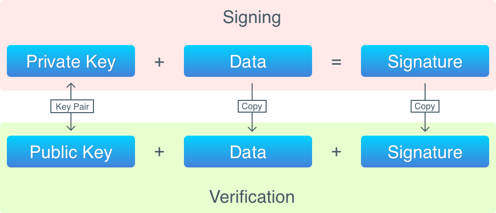 the process of signing data and verifying signature