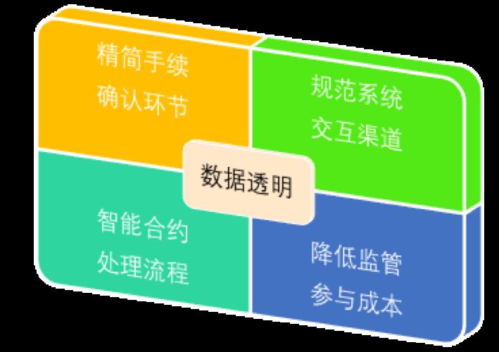 人大杨东教授《链金有法》丛书文章之——招投标领域<a href=