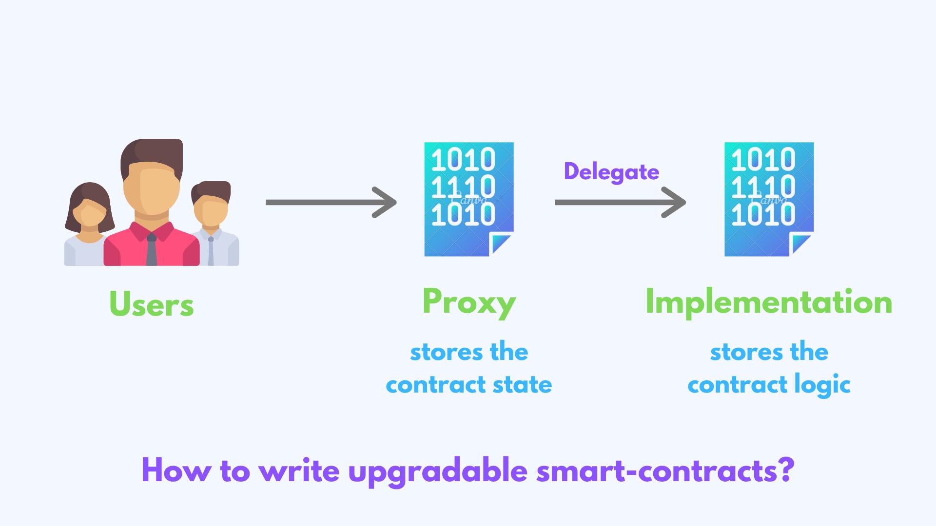 [译]如何利用OpenZeppelin编写可升级的智能合约
