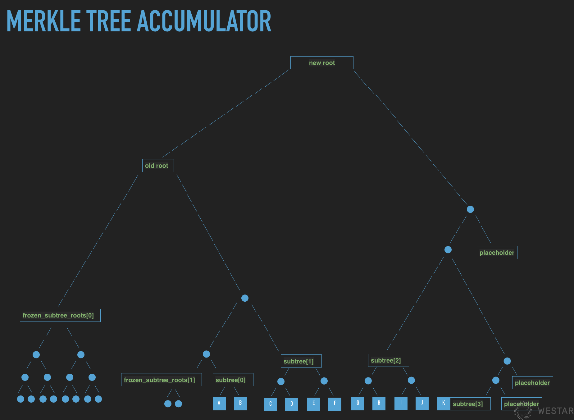 Merkle tree accumulator