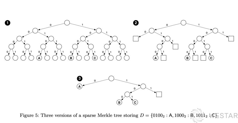 sparse-merkle-tree