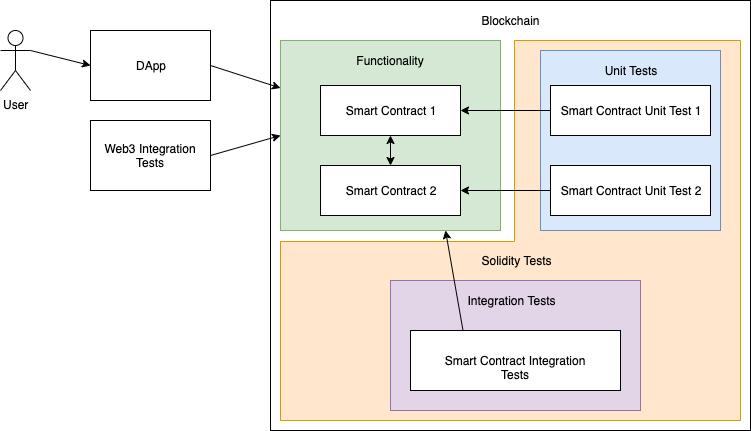 Figure 1: Test structure diagram