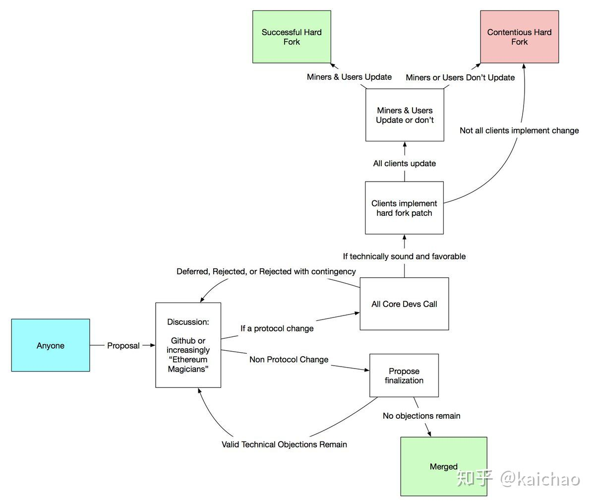 Kusama系列:如何进行链上治理