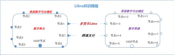 姚前:Libra2.0的变化与数字美元