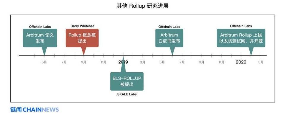 以太坊扩容最热门主力方案 Rollup 学习指南