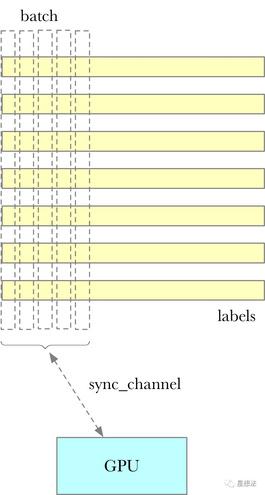 Filecoin - Precommit2计算介绍