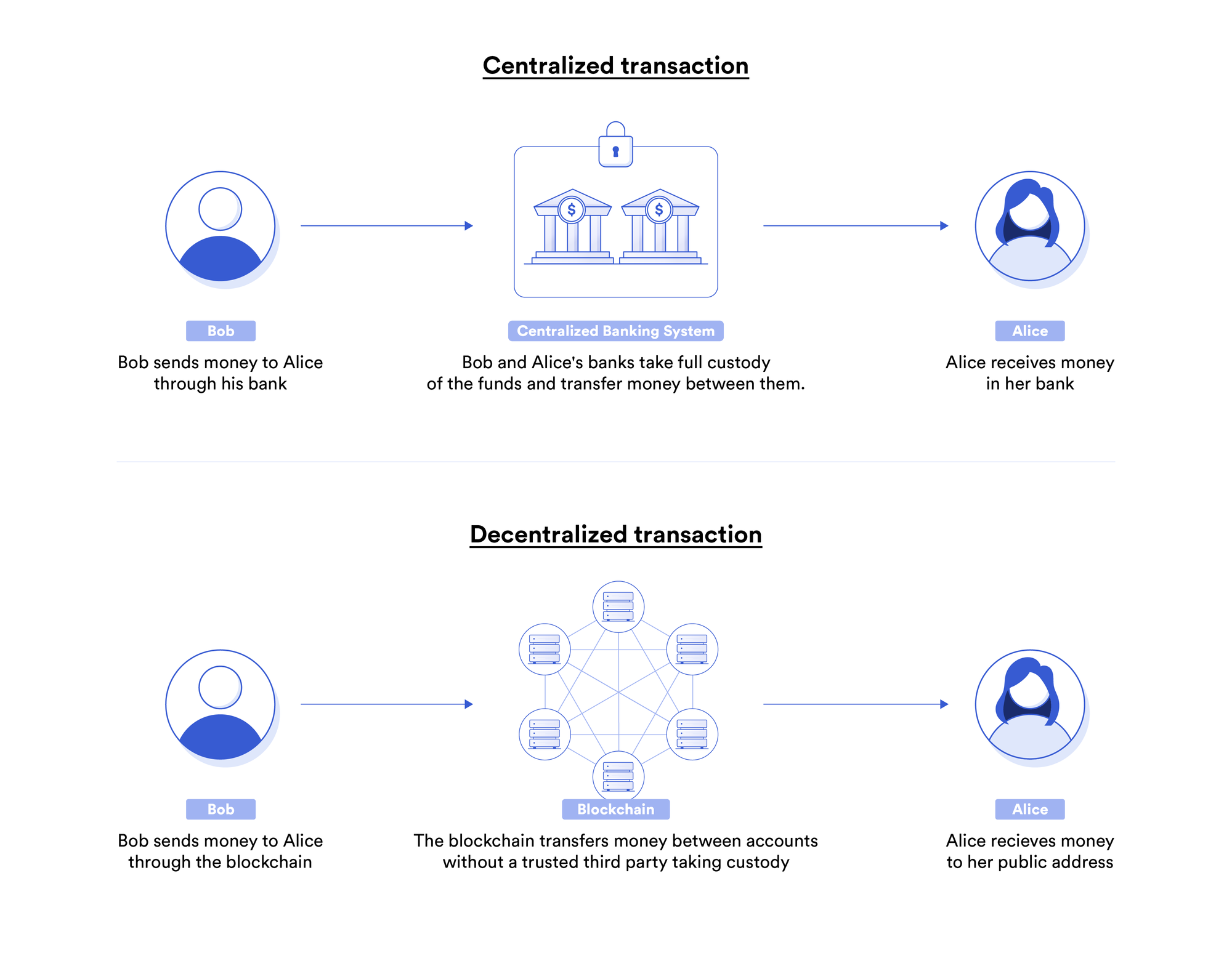 Centralized bank transactions vs. decentralized blockchain transactions