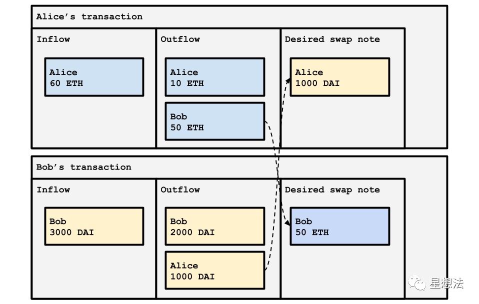零知识证明 - Zkopru Layer2隐私协议介绍